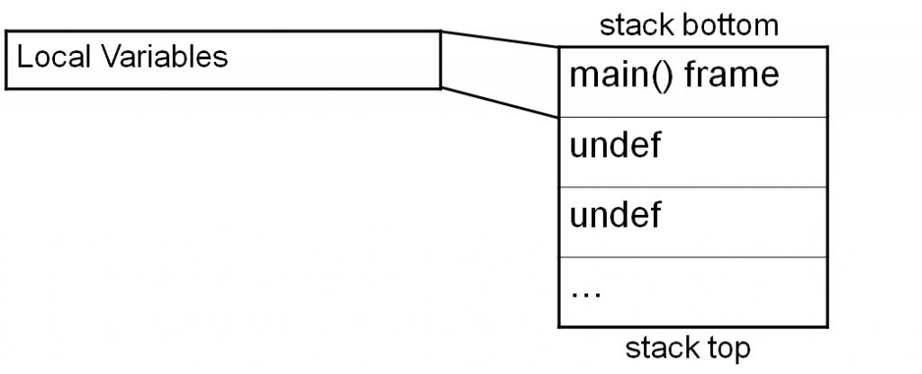 Sec24-sec-24-hur-hackar-man-introduktion Intel X86 C programmering assembler reverse engineering 12