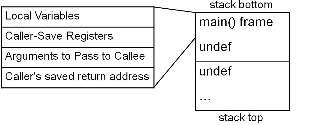 Sec24-sec-24-hur-hackar-man-introduktion Intel X86 C programmering assembler reverse engineering 14