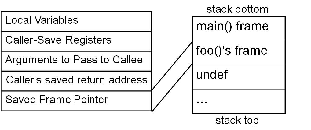 Sec24-sec-24-hur-hackar-man-introduktion Intel X86 C programmering assembler reverse engineering 15