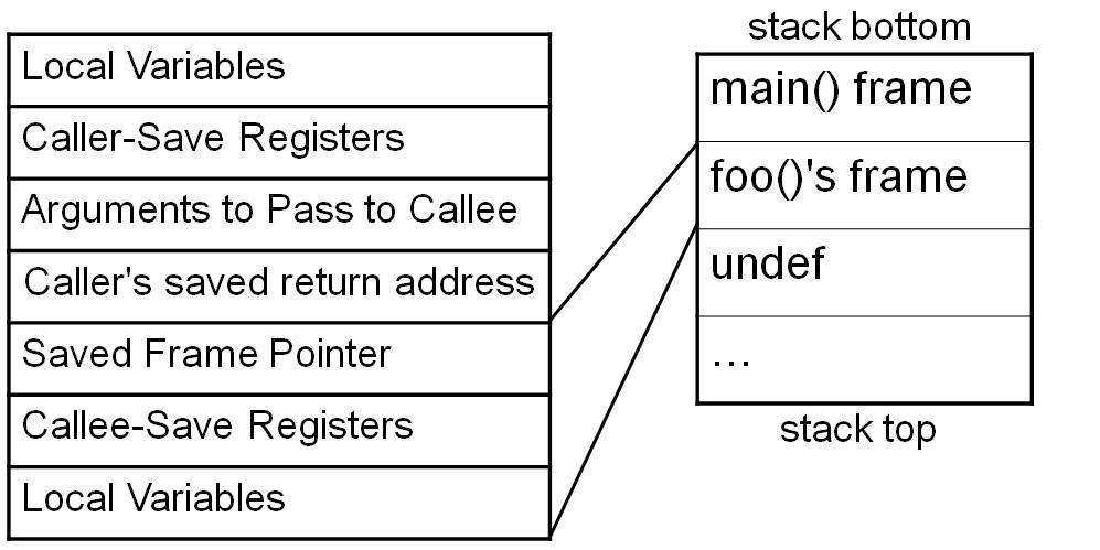 Sec24-sec-24-hur-hackar-man-introduktion Intel X86 C programmering assembler reverse engineering 16