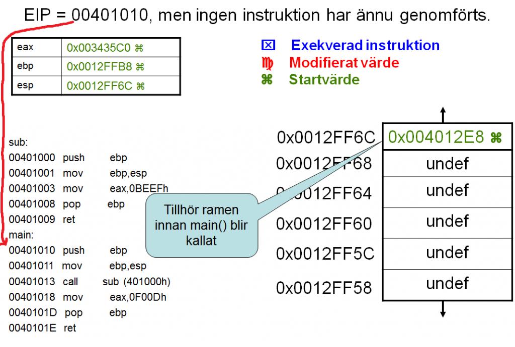 Sec24-sec-24-hur-hackar-man-introduktion Intel X86 C programmering assembler reverse engineering 20