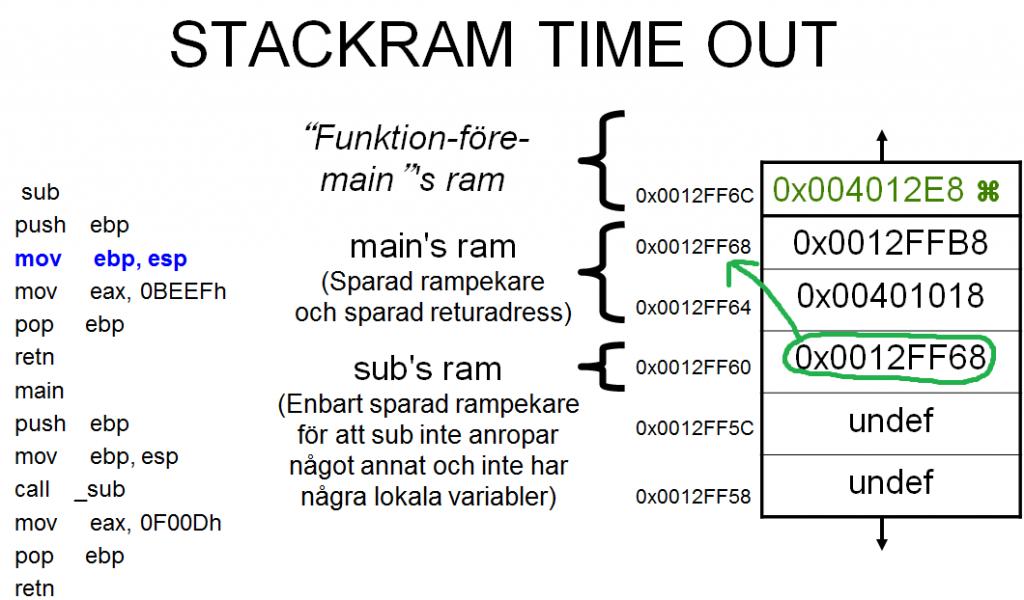 Sec24-sec-24-hur-hackar-man-introduktion Intel X86 C programmering assembler reverse engineering 26