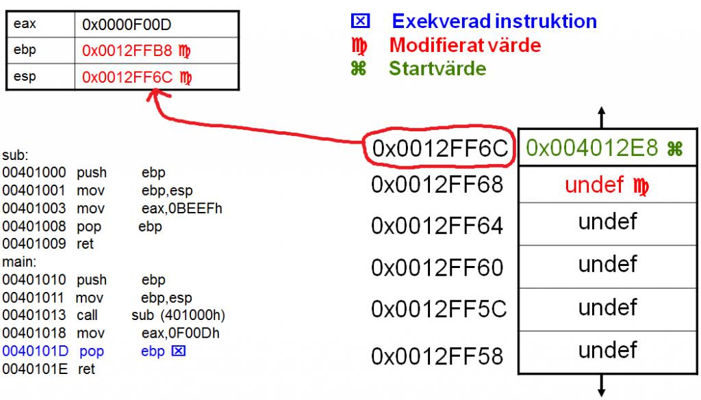 Sec24-sec-24-hur-hackar-man-introduktion Intel X86 C programmering assembler reverse engineering 31