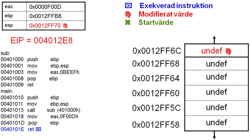 Sec24-sec-24-hur-hackar-man-introduktion Intel X86 C programmering assembler reverse engineering 32
