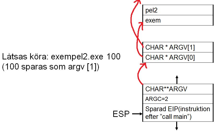 Sec24-sec-24-hur-hackar-man-introduktion Intel X86 C programmering assembler reverse engineering 33