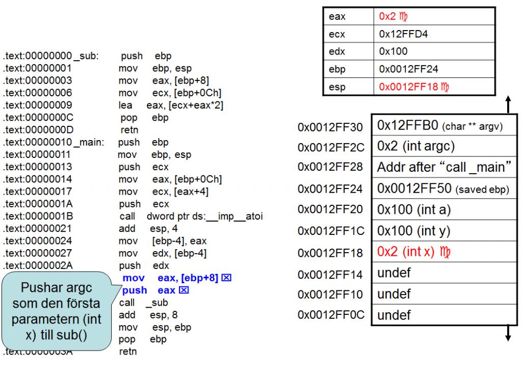 Sec24-sec-24-hur-hackar-man-introduktion Intel X86 C programmering assembler reverse engineering 41