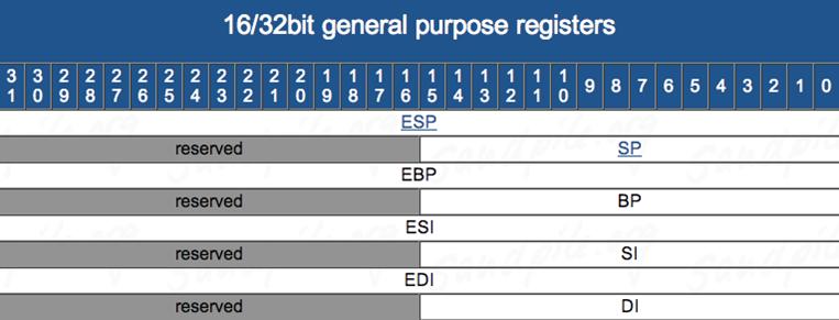 Sec24-sec-24-hur-hackar-man-introduktion Intel X86 C programmering assembler reverse engineering 9